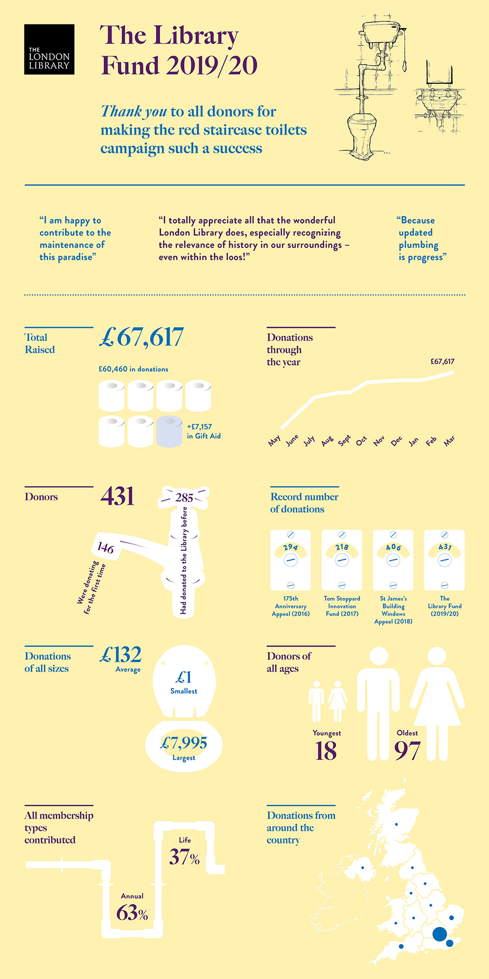 Library Fund Infographic